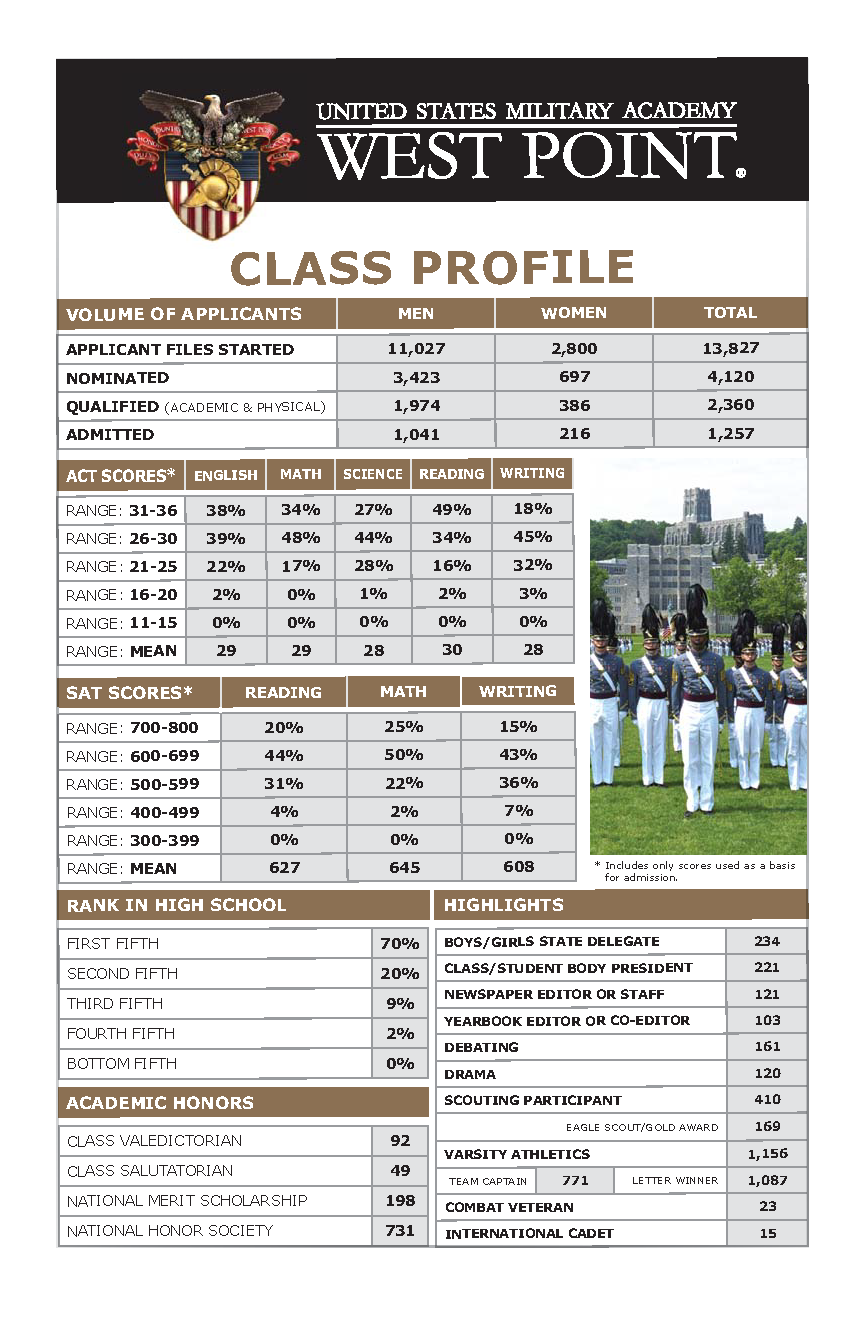 West Point 2020 Calendar Scholarship Info   Junior/Senior Application Timeline   Topper ROTC